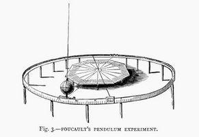 Hvordan løse periode T av en Simple Pendulum