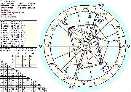 Hvordan få en gratis astrologi Chart