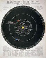Hvilke Moons har minst eksentrisk bane?