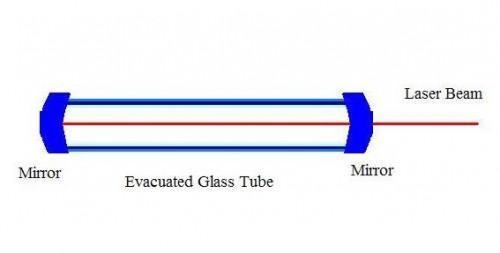 Hvordan lage en laser
