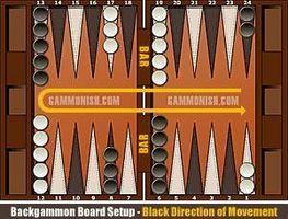 Hvordan sette opp en Backgammon spill