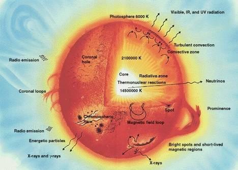 Om Nuclear Fusion i Stars