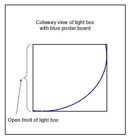 Hvordan lage en lysboks for bilder