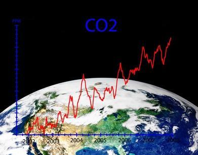 Hva er farene ved CO2 gass?