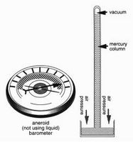 Hvordan bygge en enkel Barometer