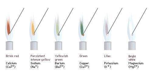 Produksjonsmetoder og teknikker av fargede Flame Candles