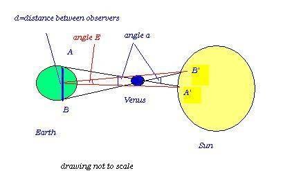 Hvordan finne avstanden fra jorden til solen Bruke en Eclipse