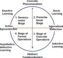 Om emosjonell utvikling