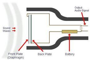 Hvordan bygge en kondensator mikrofon