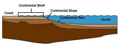 Hva er Continental Islands?