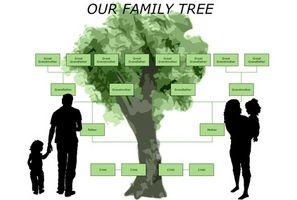 Hvordan lage en Family Tree Guide